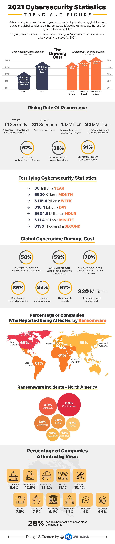 Antivirus- und Cybersicherheitsstatistiken