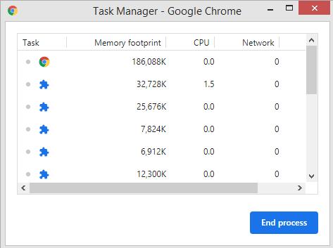 Google Chrome использует слишком много процессора