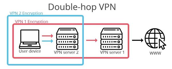 Двойной VPN
