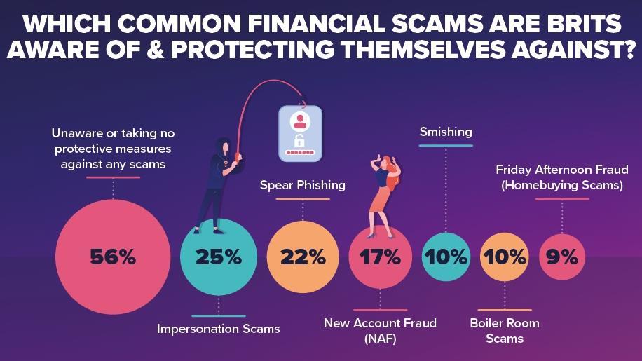 Типы мошенничества