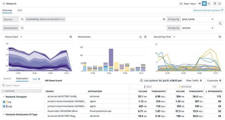 Мониторинг производительности сети Datadog