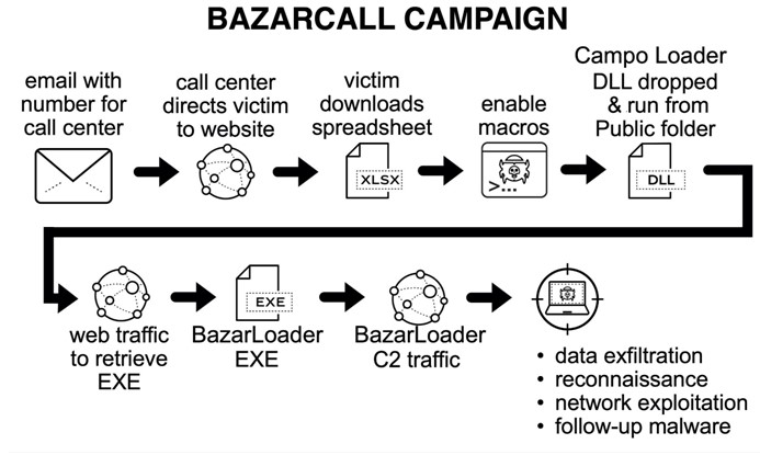 BazarLoader-Betrug