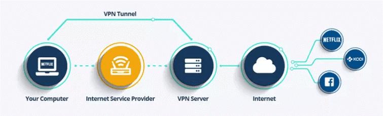 Wie funktioniert VPN auf dem iPhone?