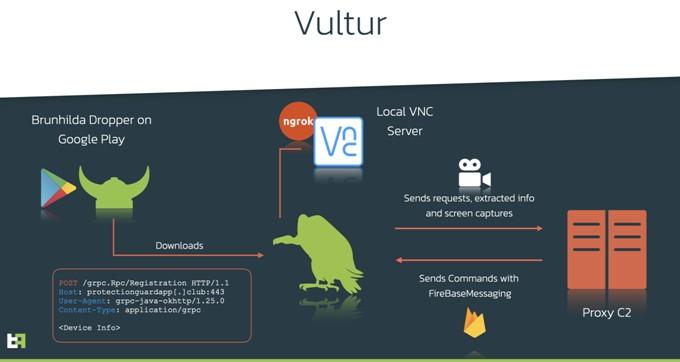 Vultur-Malware